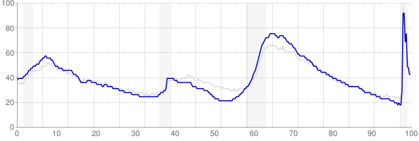 Florida monthly unemployment rate chart from 1990 to November 2020